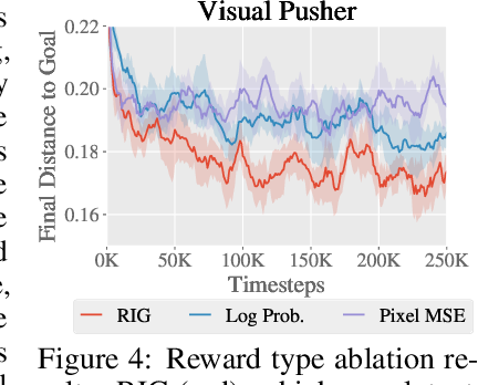 Figure 4 for Visual Reinforcement Learning with Imagined Goals