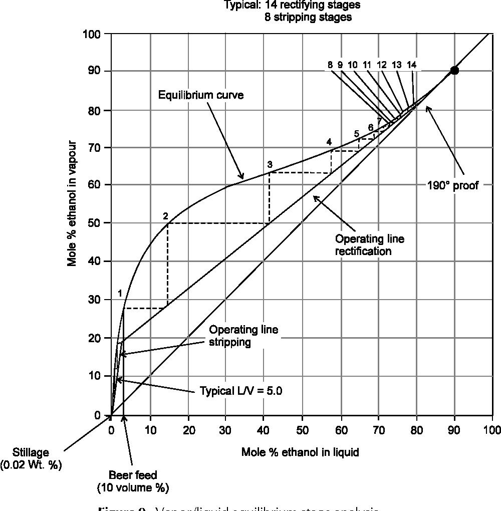 Ethanol distillation : the fundamentals 269 Chapter 18
