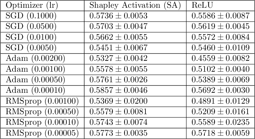 Figure 3 for Shapley Interpretation and Activation in Neural Networks
