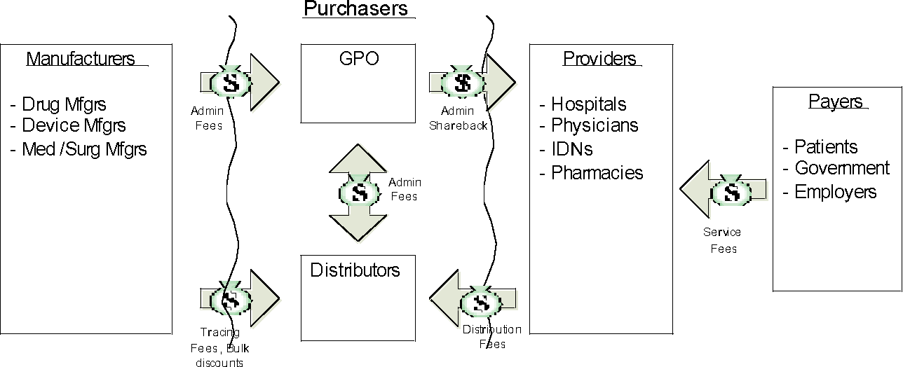 Figure 1 from Inventory Management Issues in Health Care Supply