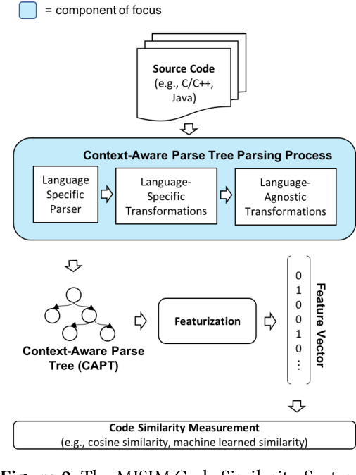 Figure 3 for Context-Aware Parse Trees