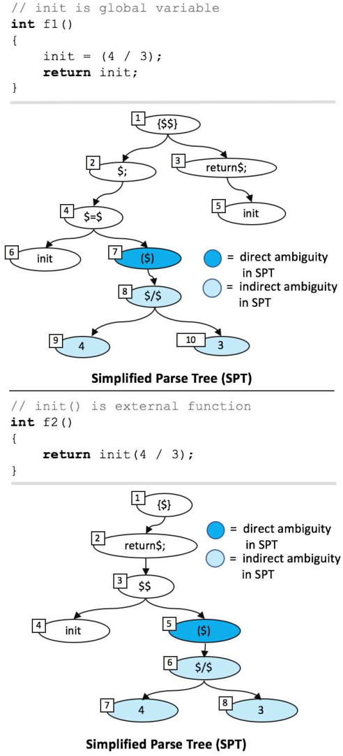 Figure 4 for Context-Aware Parse Trees