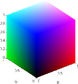 Figure 1 for Emerging Dimension Weights in a Conceptual Spaces Model of Concept Combination