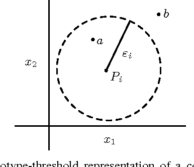 Figure 2 for Emerging Dimension Weights in a Conceptual Spaces Model of Concept Combination