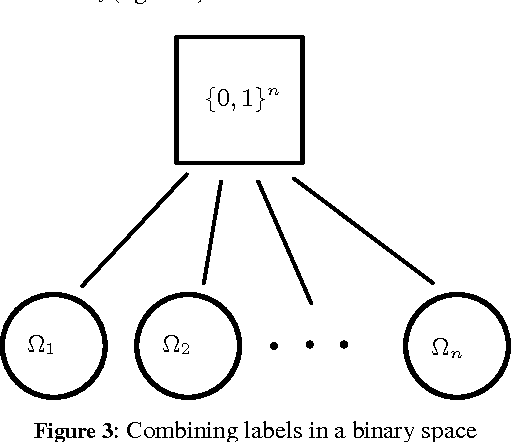 Figure 3 for Emerging Dimension Weights in a Conceptual Spaces Model of Concept Combination