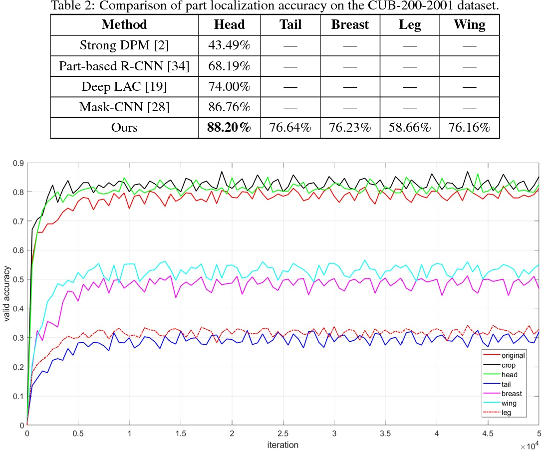 Figure 4 for Fine-grained visual recognition with salient feature detection