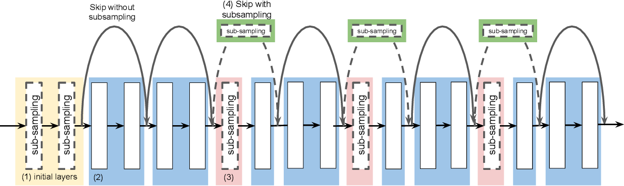 Figure 3 for An Effective Anti-Aliasing Approach for Residual Networks