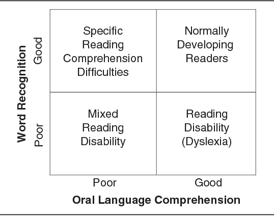 Understanding Dyslexia And Reading >> Figure 1 From Defining Dyslexia Semantic Scholar