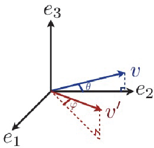 Figure 3 for Image registration with sparse approximations in parametric dictionaries