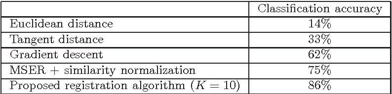 Figure 4 for Image registration with sparse approximations in parametric dictionaries