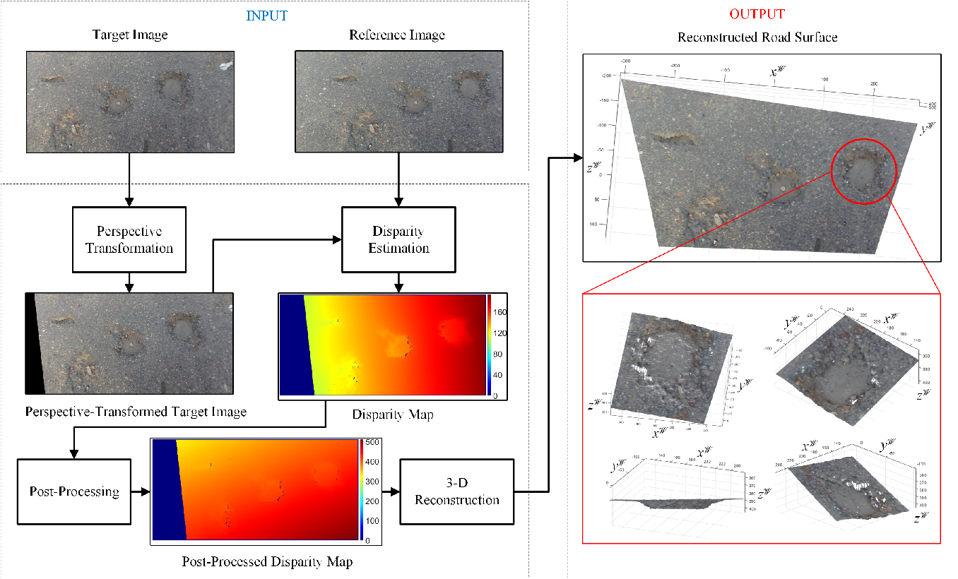 Figure 1 for Real-Time Stereo Vision for Road Surface 3-D Reconstruction