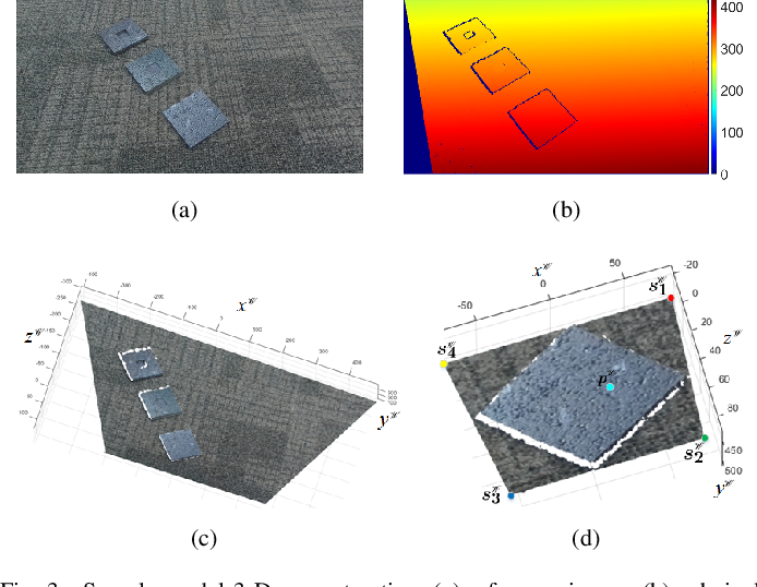 Figure 3 for Real-Time Stereo Vision for Road Surface 3-D Reconstruction