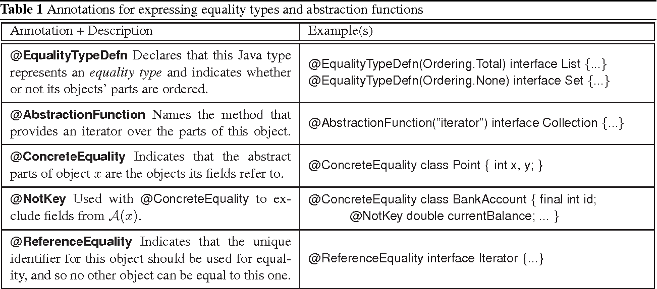 Table 1 from Equality and hashing for (almost) free