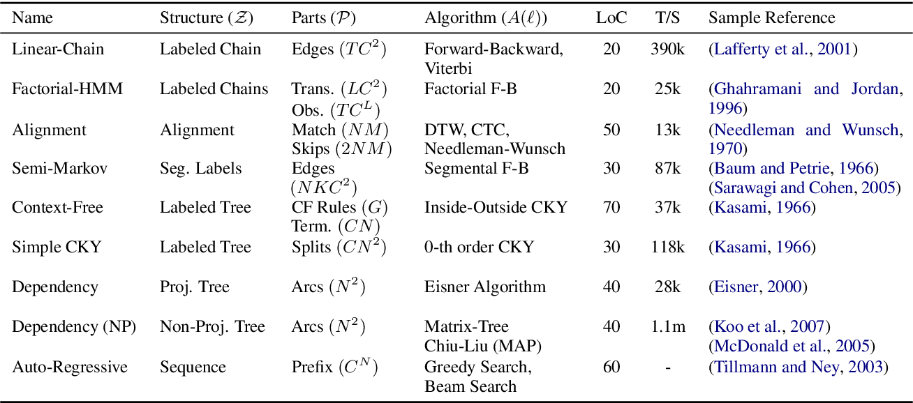 Figure 2 for Torch-Struct: Deep Structured Prediction Library