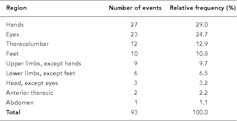 Table 6 From Suggestion Of An Inverse Relationship Between
