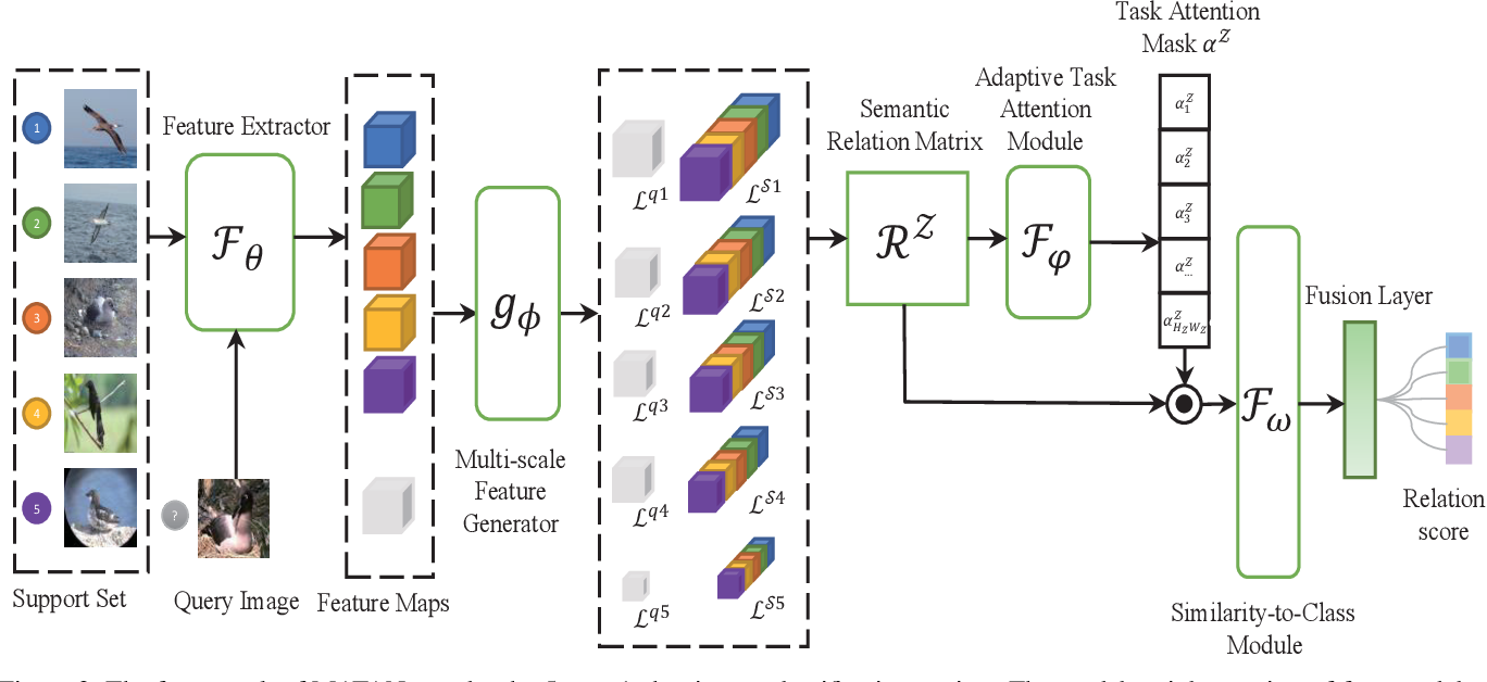 Figure 3 for Multi-scale Adaptive Task Attention Network for Few-Shot Learning