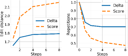 Figure 3 for Iterative Refinement in the Continuous Space for Non-Autoregressive Neural Machine Translation