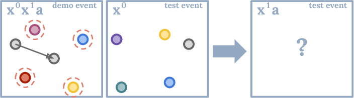 Figure 2 for Concept Learning with Energy-Based Models