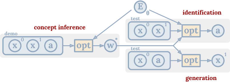 Figure 3 for Concept Learning with Energy-Based Models