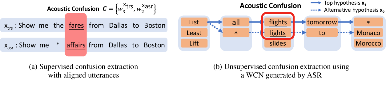 Figure 3 for Learning ASR-Robust Contextualized Embeddings for Spoken Language Understanding