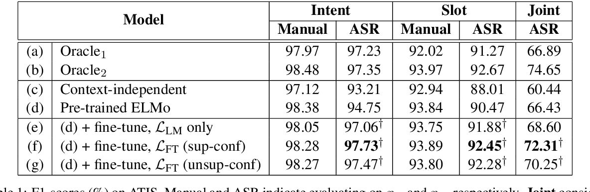 Figure 2 for Learning ASR-Robust Contextualized Embeddings for Spoken Language Understanding