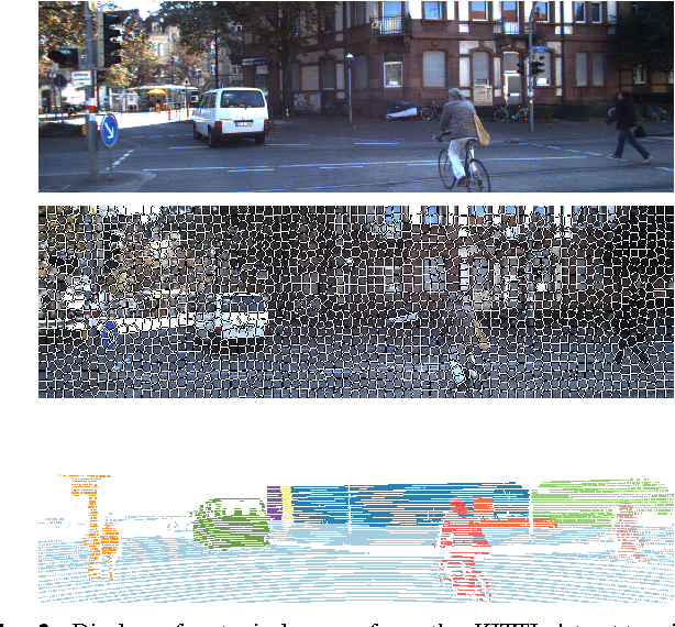 Figure 2 for Urban Scene Segmentation with Laser-Constrained CRFs