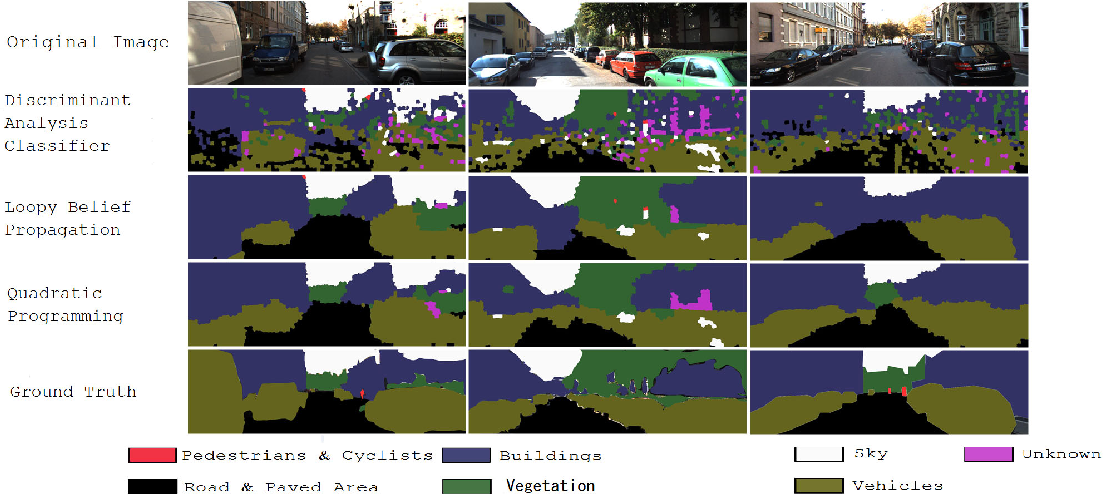 Figure 3 for Urban Scene Segmentation with Laser-Constrained CRFs