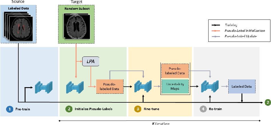 Figure 3 for STRUDEL: Self-Training with Uncertainty Dependent Label Refinement across Domains