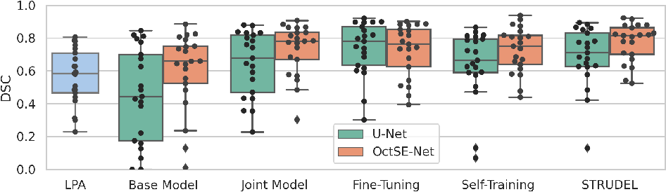 Figure 4 for STRUDEL: Self-Training with Uncertainty Dependent Label Refinement across Domains