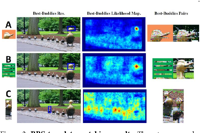 Figure 3 for Best-Buddies Similarity - Robust Template Matching using Mutual Nearest Neighbors
