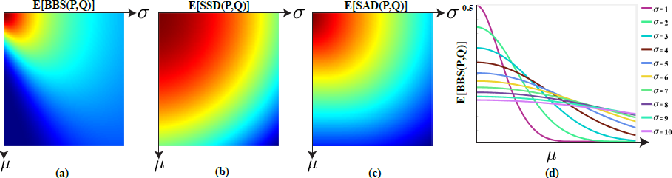 Figure 4 for Best-Buddies Similarity - Robust Template Matching using Mutual Nearest Neighbors