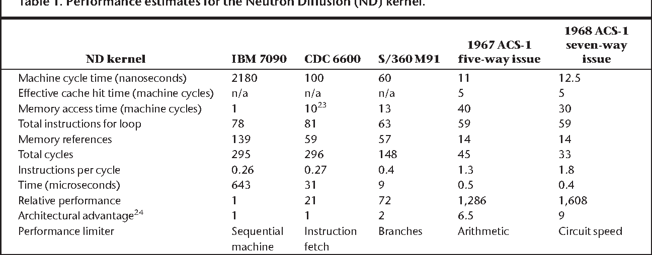 Table 1 from The IBM ACS Project - Semantic Scholar