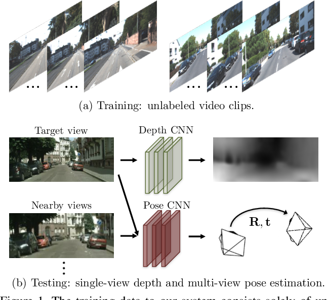 Figure 1 for Unsupervised Learning of Depth and Ego-Motion from Video