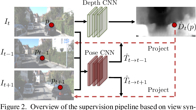 Figure 3 for Unsupervised Learning of Depth and Ego-Motion from Video
