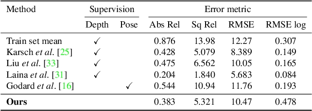 Figure 4 for Unsupervised Learning of Depth and Ego-Motion from Video