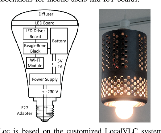 Figure 1 for Enabling Seamless Device Association with DevLoc using Light Bulb Networks for Indoor IoT Environments