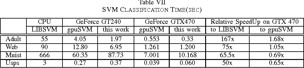 Table I from Support Vector Machines on GPU with Sparse
