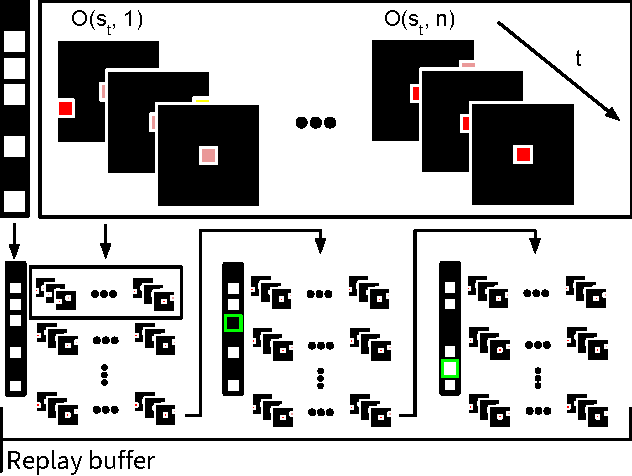 Figure 1 for Stabilising Experience Replay for Deep Multi-Agent Reinforcement Learning