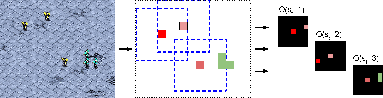 Figure 2 for Stabilising Experience Replay for Deep Multi-Agent Reinforcement Learning