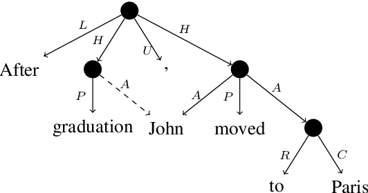 Figure 1 for SemEval 2019 Task 1: Cross-lingual Semantic Parsing with UCCA