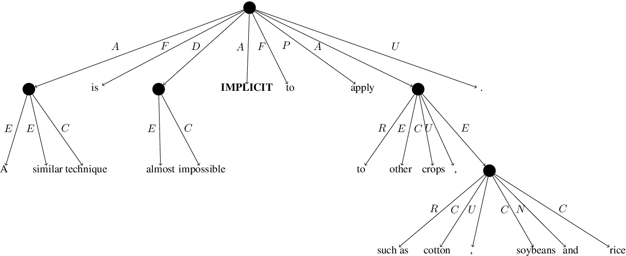 Figure 3 for SemEval 2019 Task 1: Cross-lingual Semantic Parsing with UCCA