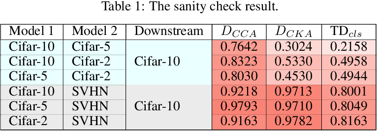Figure 1 for Transferred Discrepancy: Quantifying the Difference Between Representations
