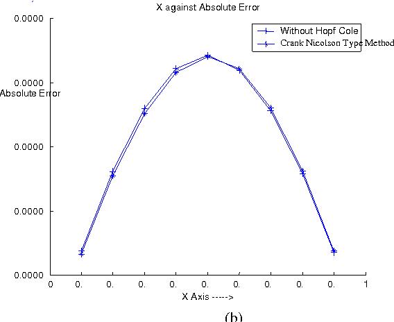 PDF] Crank-Nicolson Type Method for Burgers Equation - Semantic Scholar