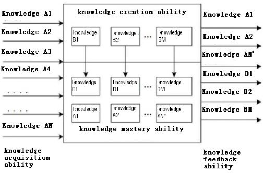 Figure 1 for Three IQs of AI Systems and their Testing Methods