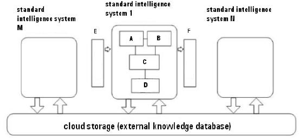 Figure 3 for Three IQs of AI Systems and their Testing Methods