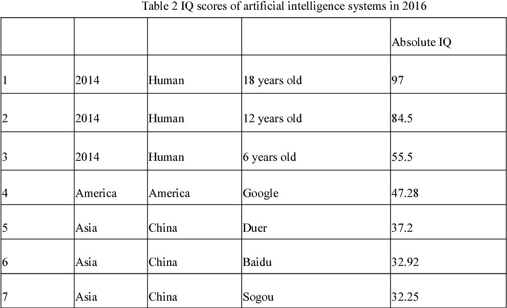Figure 4 for Three IQs of AI Systems and their Testing Methods