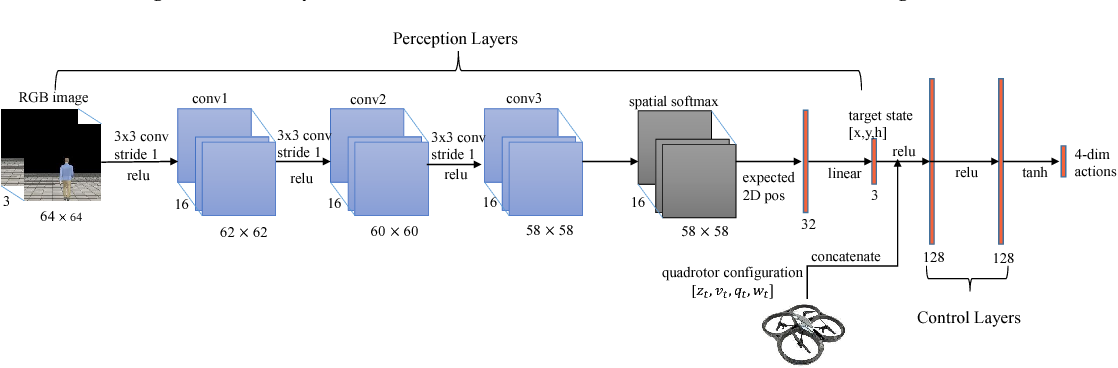 Figure 1 for Learning Unmanned Aerial Vehicle Control for Autonomous Target Following