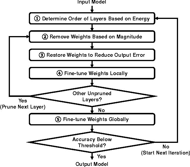 Figure 3 for Designing Energy-Efficient Convolutional Neural Networks using Energy-Aware Pruning