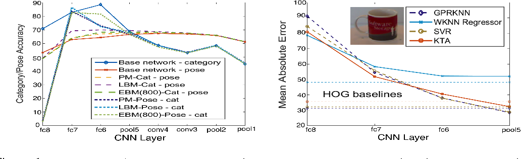 Figure 1 for Convolutional Models for Joint Object Categorization and Pose Estimation