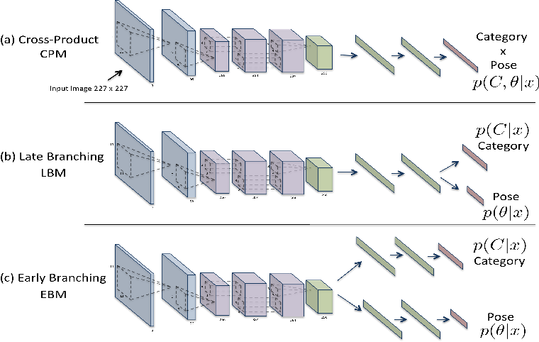 Figure 3 for Convolutional Models for Joint Object Categorization and Pose Estimation